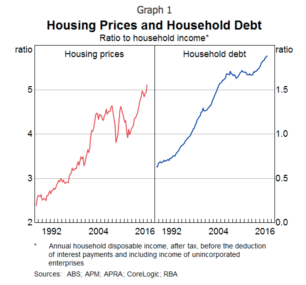 household-prices-debt