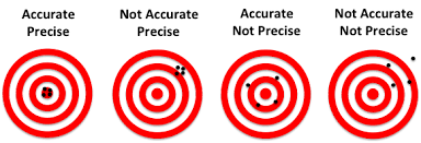 accuracy-precision
