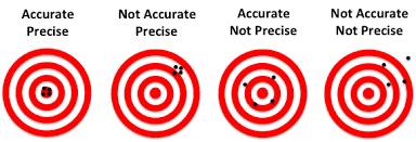 accuracy-precision